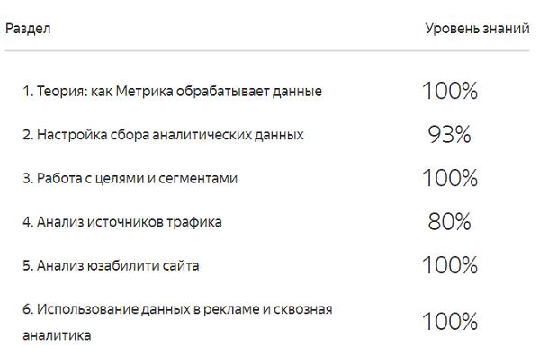 Результаты экзамена по Яндекс Метрике